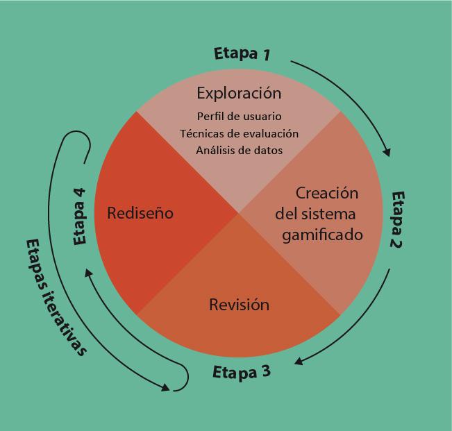 Diagrama de las etapas de la metodología FED. Elaboración propia.