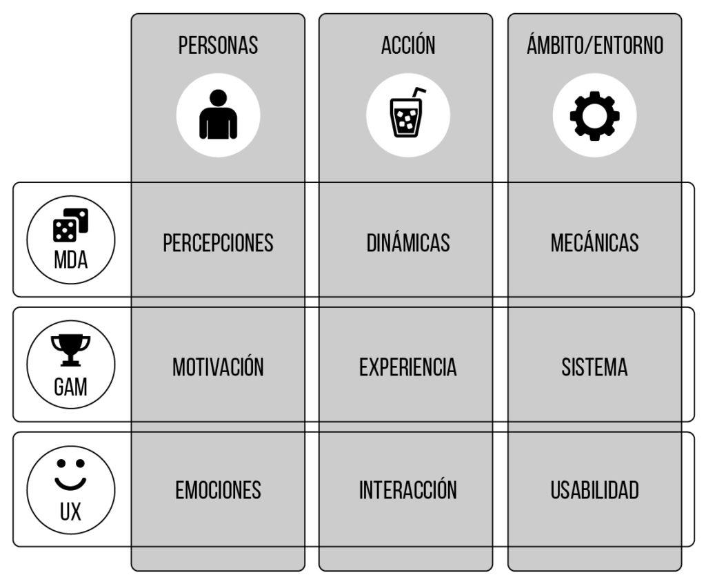Relación entre juego, gamificación y experiencia de usuario