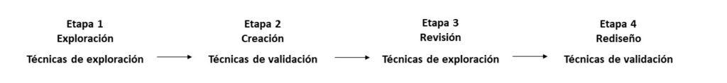 Tipos de técnica a emplear en cada etapa de la metodología FED. Elaboración propia.