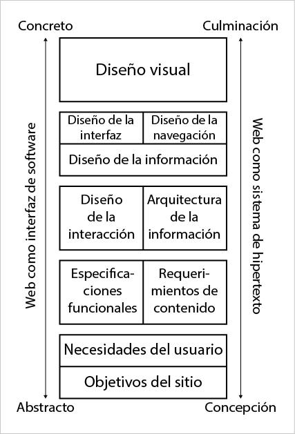 Figura 1: Descripción visual de los planos en que se estructura la  experiencia de usuario según Jesse J. Garret. Elaboración propia basada  en Garrett, J. J. (2010).