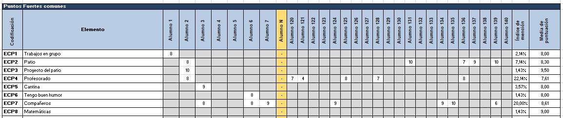 Figura 3: Ejemplo de recogida de datos de todos los puntos comunes positivos de una encuesta. Elaboración propia