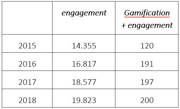 Tabla 1: Número de artículos que contienen el término engagemnet y los  términos gamification y engagement en la colección principal de Web of  Science. Elaboración propia.