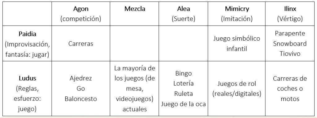 Tabla 1: Tipos de juego según la clasificación de Caillos. Elaboración propia.