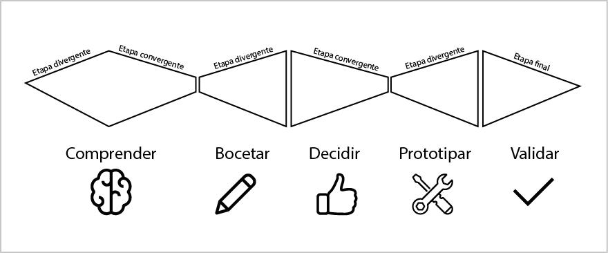 Figura 2: Esquema de Design Sprint de Google Ventures. Elaboración propia.