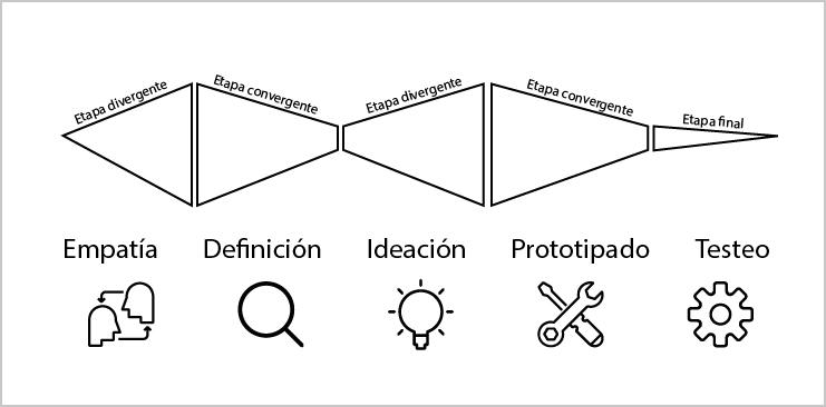 Figura 1: Esquema de las etapas de Design Thinking. Elaboración propia.