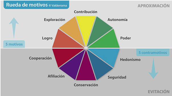 Figura 2: Valderrama, B. (2017) Tabla de motivos y contramotivos de Beatriz Valderrama [Figura]. Recuperado de http://empresas.infoempleo.com/