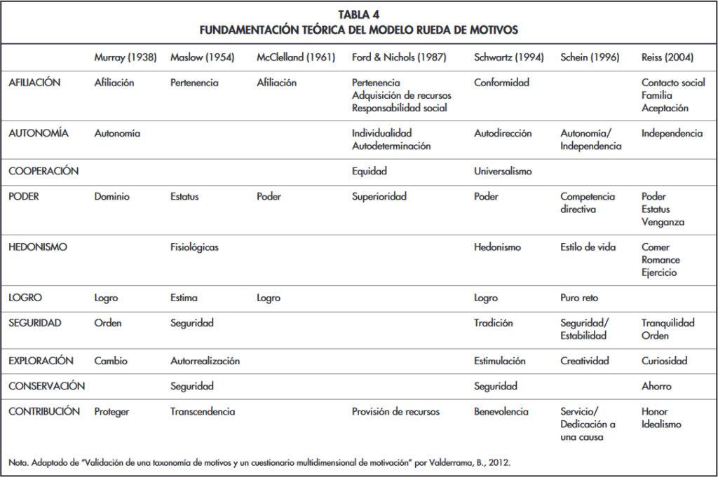 Tabla 1: Valderrama, B. (2018) Tabla de motivadores y su estudio por parte de psicólogos relevantes [Tabla]. Recuperado de la rueda de motivos: hacia una tabla periódica de la motivación humana.
