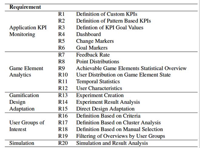 igura 1: Heilbrunn, B.; Herzig, P. y Schill, A. (2014). Tabla de requerimientos de creación de KPIs [Tabla]. Recuperado de Tools for gamification analytics: A survey.