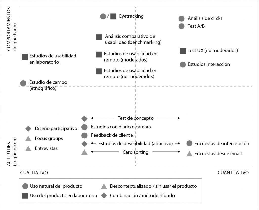 Figura 1: Ejemplos de técnicas de UX cuantitativas y cualitativas. Elaboración propia basada en (Rohrer, 2012).