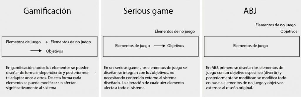 Figura 1: Relación entre los elementos de juego, los elementos de no juegos y los objetivos del sistema. Elaboración propia.