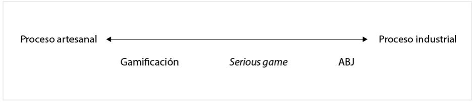 Figura 2: Clasificación de los sistemas de juego según su proceso de creación.