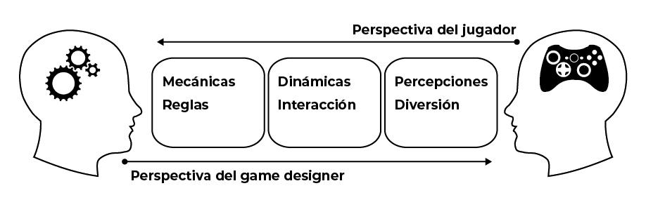 Figura 1: Esquema de la doble dirección en que se interpreta el marco MDA. Elaboració propia a partir de Hunicke et al., 2004