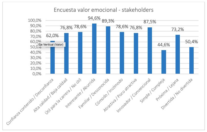 Tabla 1: Resultados de la encuesta de valor emocional de los stakeholders tras el playtest.