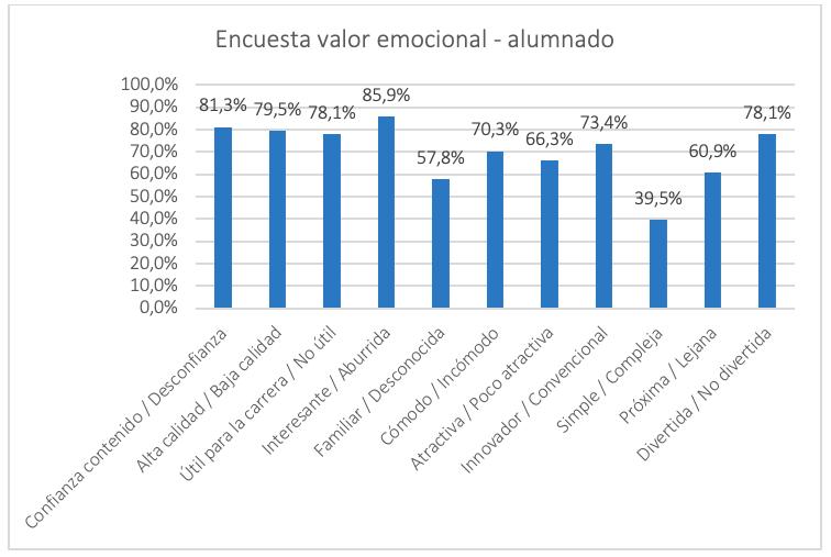Tabla 2: Resultados de la encuesta de valor emocional de los estudiantes tras el playtest.