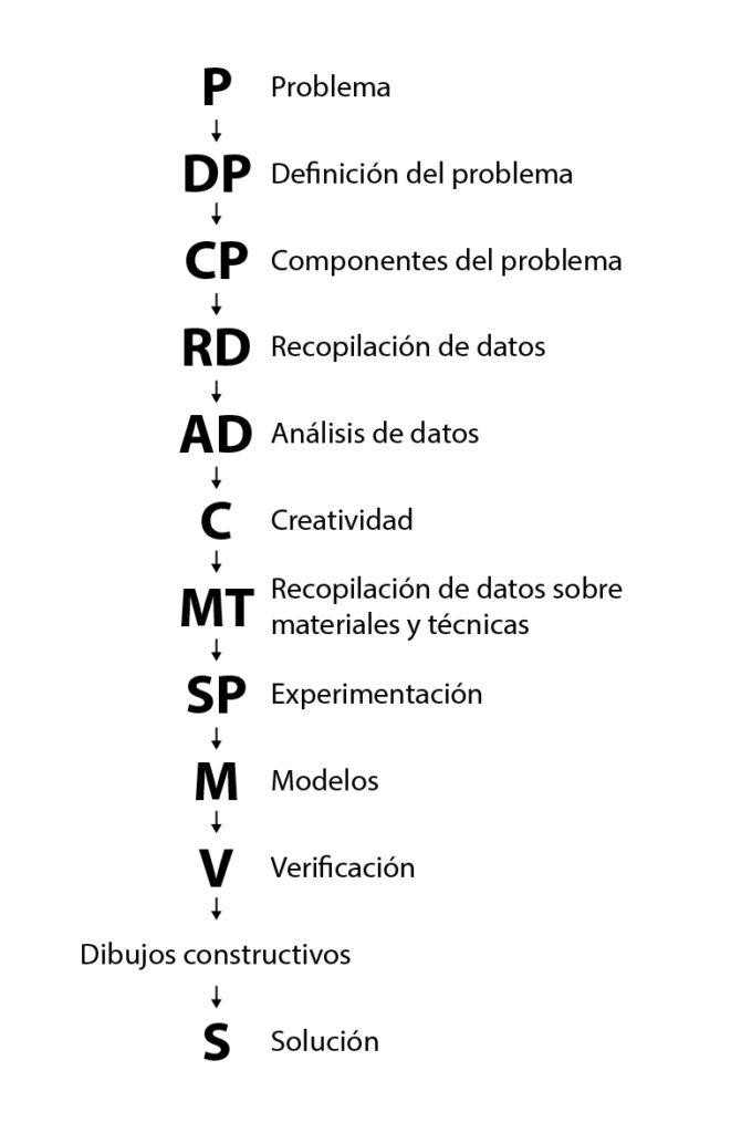 Figura1: Diagrama de método proyectual. Elaboración propia basada en Cómo nacen los objetos, Bruno Munari Ed. Gustavo Gili (1983).