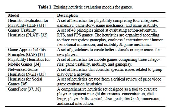 Figura 3: Tondello, Kappen, Ganaba & Nacke, 2019. (2019). Frameworks de gamificación [Tabla]. Recuperada de Gameful Design Heuristics: A Gamification Inspection Tool.