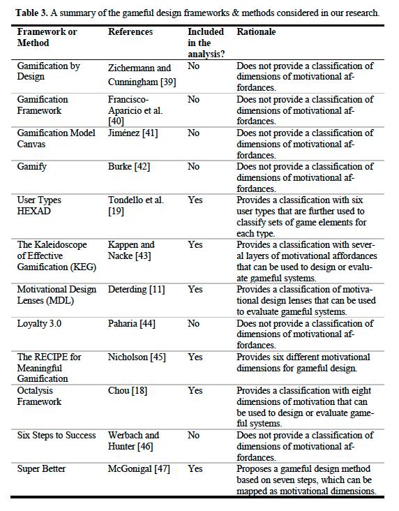 Figura 2: Tondello, Kappen, Ganaba & Nacke, 2019. (2019). Frameworks de gamificación [Tabla]. Recuperada de Gameful Design Heuristics: A Gamification Inspection Tool.