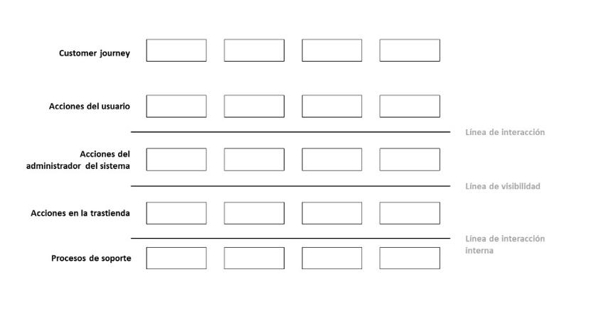 Figura 1: Ejemplo de plantilla del Service Blueprint.