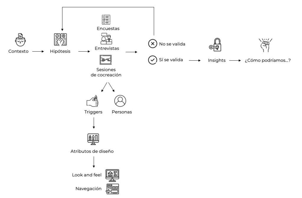 Figura 1: Esquema de los elementos que conforman el proceso de diseño.