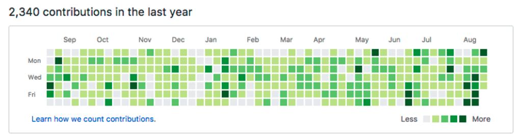 Ejemplo de feedback extraído de GitHub.