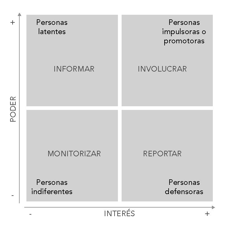 Diagrama de poder/interés. Elaboración propia.