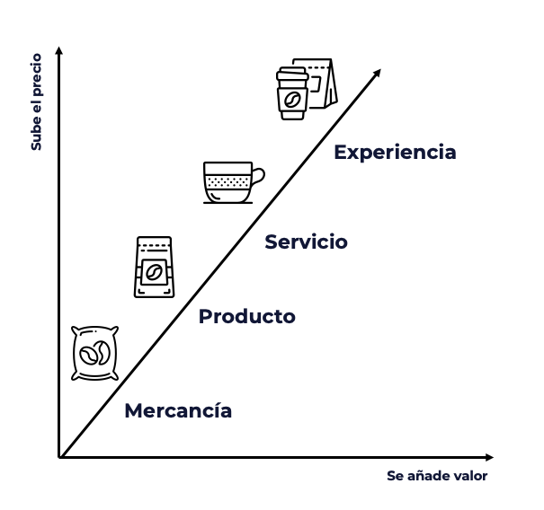 """De mercancía a experiencia. Elaboración propia a partir de la imagen publicada en """"La economía de la experiencia"""" de Joseph Pine y James H. Gilmore (1999)."""