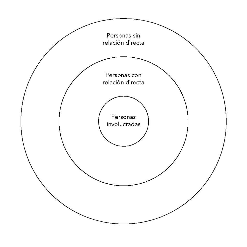 Mapa de personas interesadas o stakeholders. Elaboración propia.