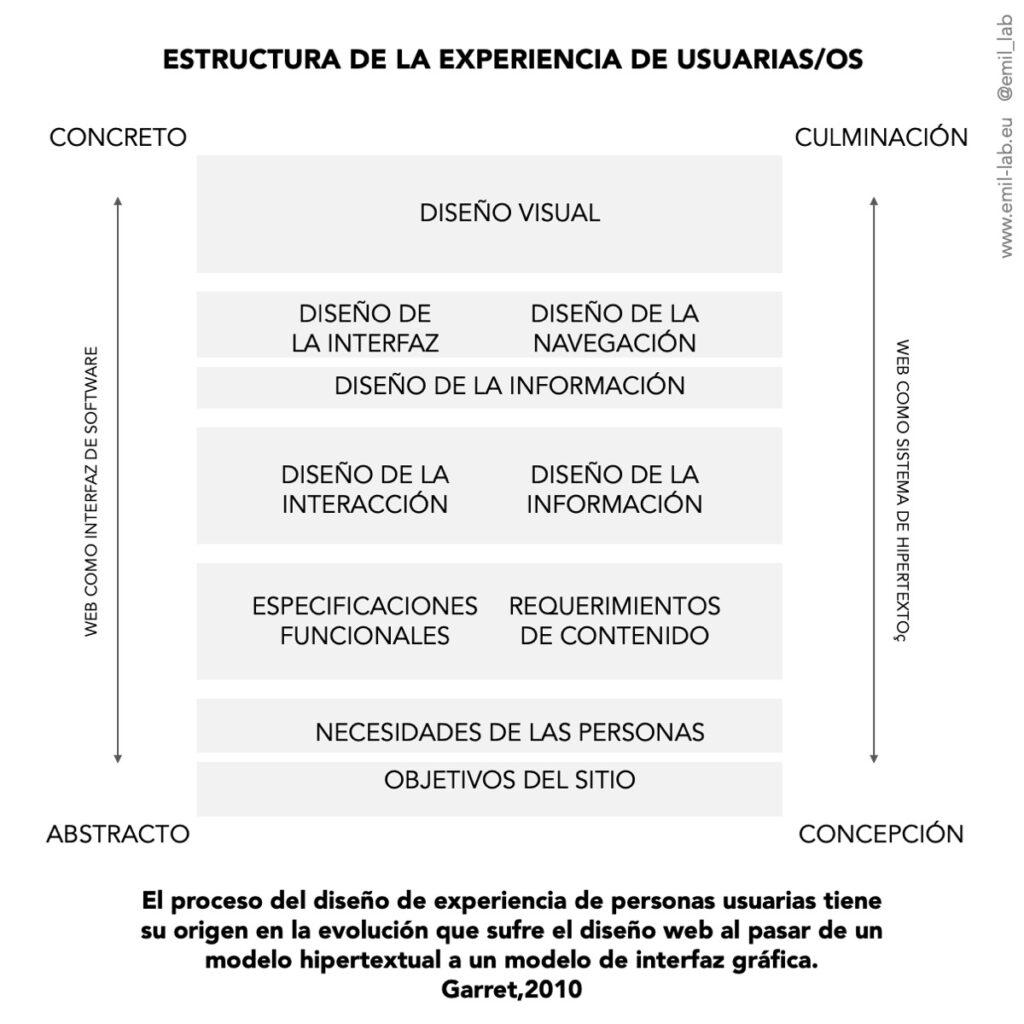 Proceso de diseño de experiencia de personas usuarias según el modelo de J. Garret.