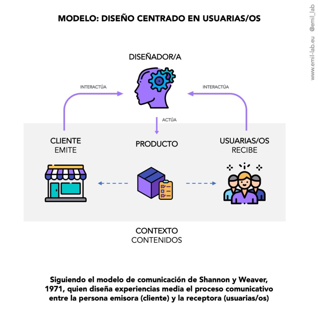 Esquema de diseño centrado en usuarias/os basado en el modelo de comunicación de Shannon y Weaver.