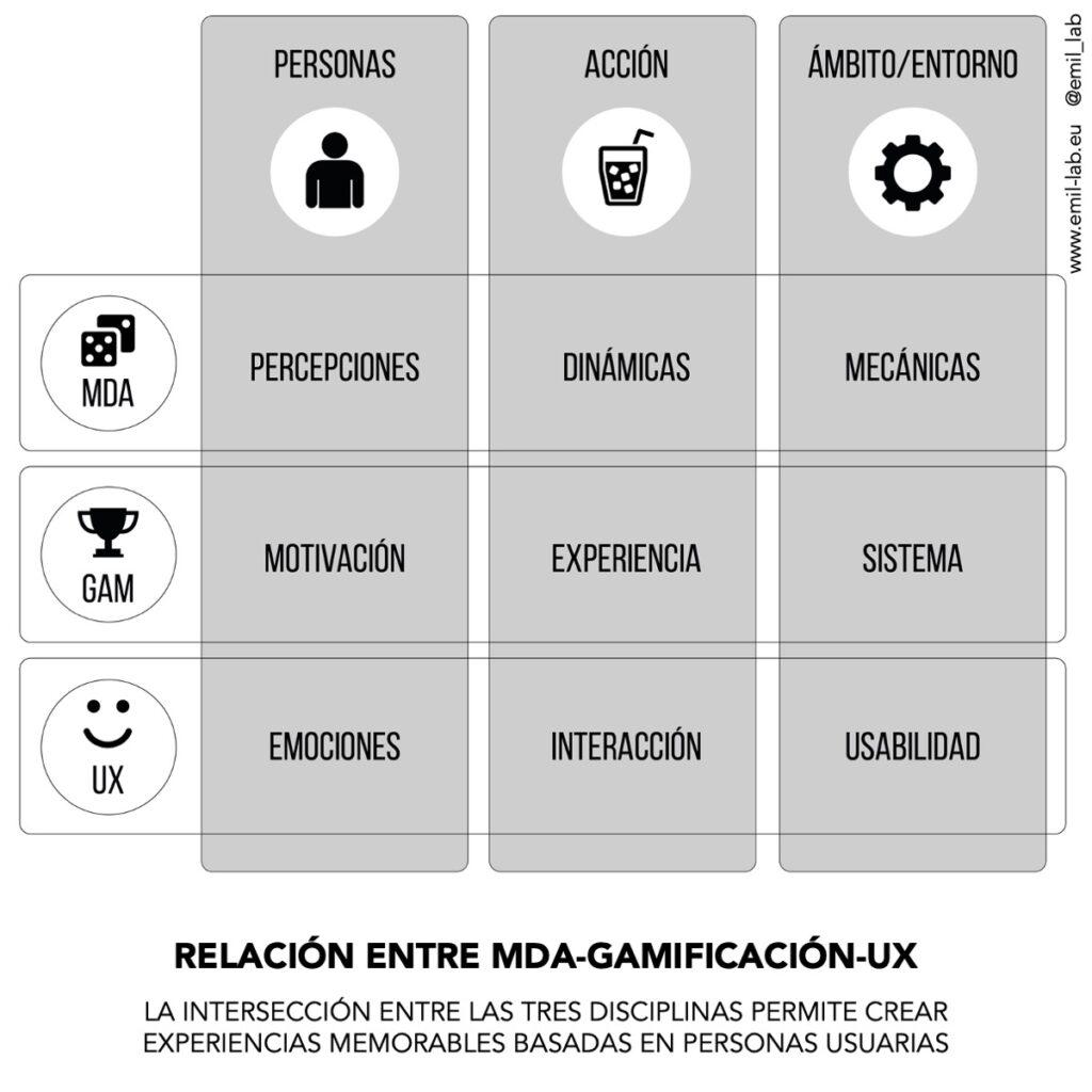 El framework MDA, la gamificación y la experiencia de usuario comparten las tres perspectivas que los definen: sistema, personas usuarias e interacción entre ambas. La intersección entre ellas posibilita la creación de marcos de trabajo eficientes.